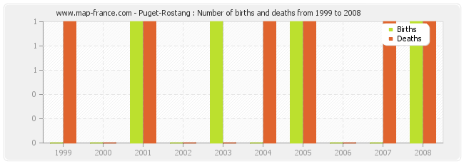Puget-Rostang : Number of births and deaths from 1999 to 2008