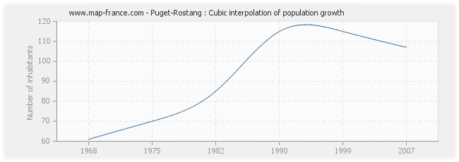Puget-Rostang : Cubic interpolation of population growth