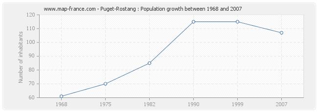 Population Puget-Rostang