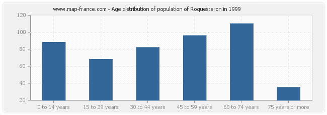 Age distribution of population of Roquesteron in 1999