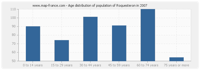 Age distribution of population of Roquesteron in 2007