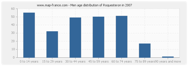 Men age distribution of Roquesteron in 2007