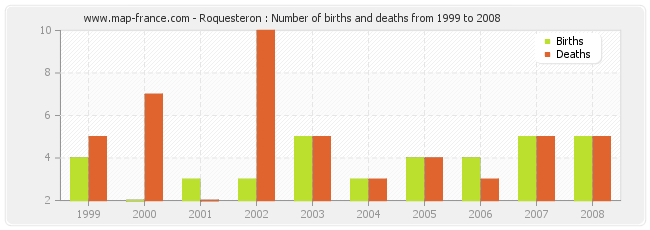 Roquesteron : Number of births and deaths from 1999 to 2008