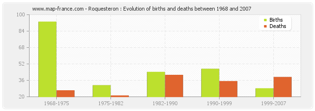 Roquesteron : Evolution of births and deaths between 1968 and 2007