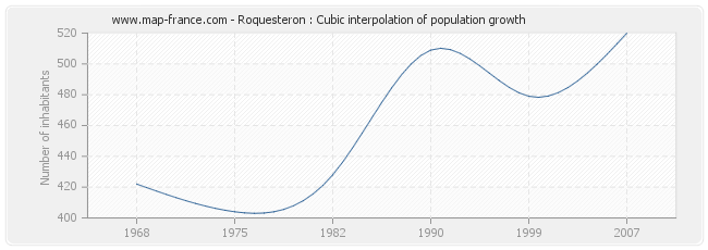 Roquesteron : Cubic interpolation of population growth