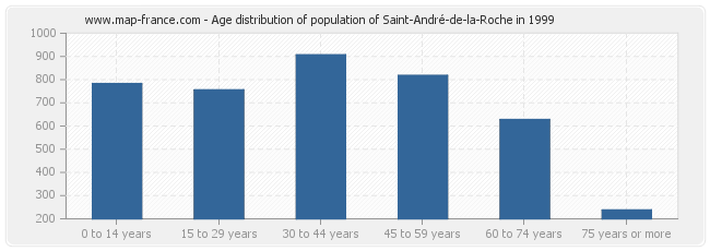 Age distribution of population of Saint-André-de-la-Roche in 1999