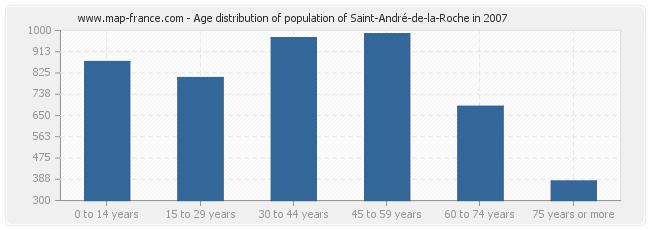 Age distribution of population of Saint-André-de-la-Roche in 2007
