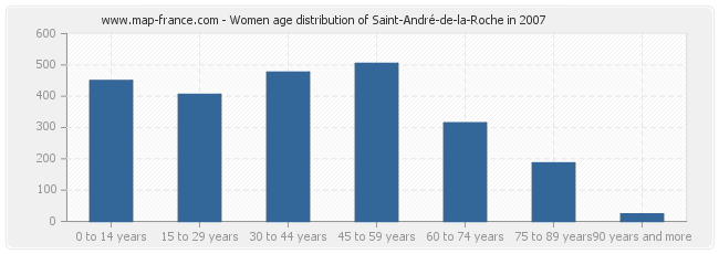 Women age distribution of Saint-André-de-la-Roche in 2007