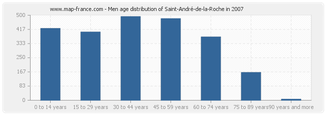 Men age distribution of Saint-André-de-la-Roche in 2007