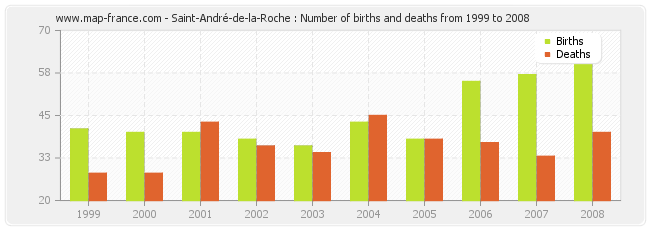 Saint-André-de-la-Roche : Number of births and deaths from 1999 to 2008
