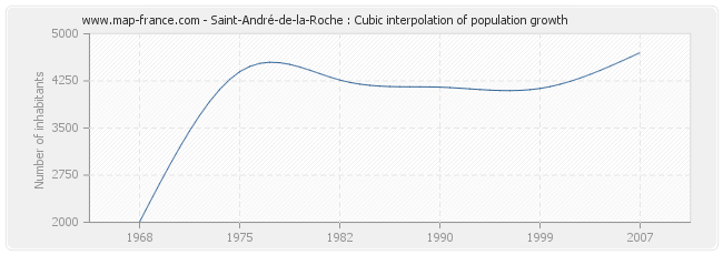 Saint-André-de-la-Roche : Cubic interpolation of population growth