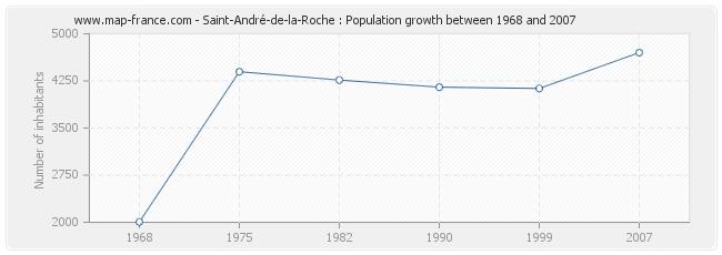 Population Saint-André-de-la-Roche