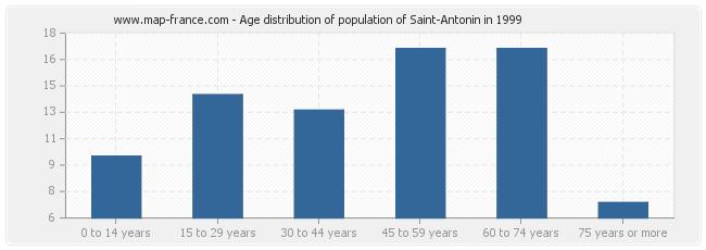 Age distribution of population of Saint-Antonin in 1999