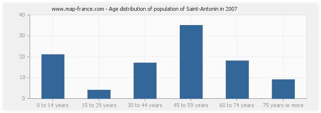 Age distribution of population of Saint-Antonin in 2007