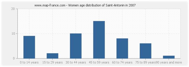 Women age distribution of Saint-Antonin in 2007