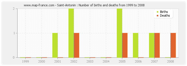 Saint-Antonin : Number of births and deaths from 1999 to 2008