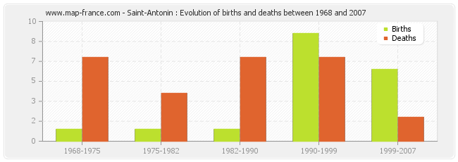 Saint-Antonin : Evolution of births and deaths between 1968 and 2007