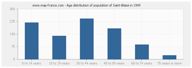 Age distribution of population of Saint-Blaise in 1999