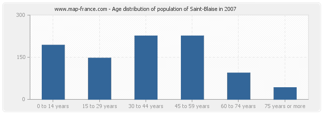 Age distribution of population of Saint-Blaise in 2007