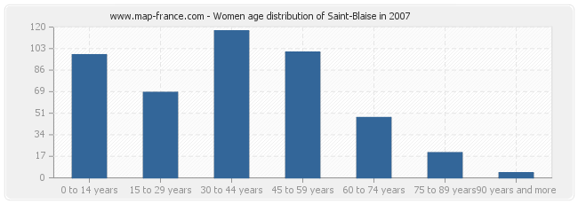 Women age distribution of Saint-Blaise in 2007