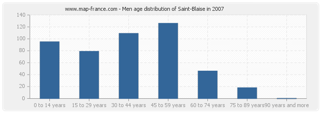 Men age distribution of Saint-Blaise in 2007