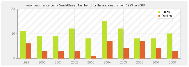 Saint-Blaise : Number of births and deaths from 1999 to 2008