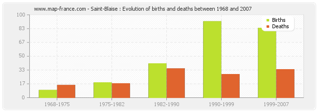 Saint-Blaise : Evolution of births and deaths between 1968 and 2007