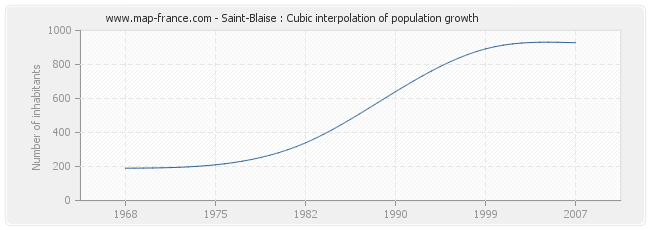 Saint-Blaise : Cubic interpolation of population growth