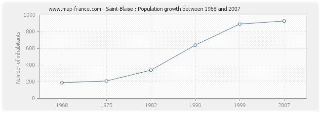 Population Saint-Blaise