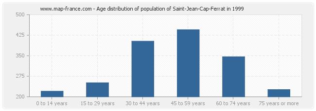 Age distribution of population of Saint-Jean-Cap-Ferrat in 1999