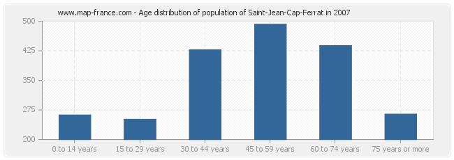 Age distribution of population of Saint-Jean-Cap-Ferrat in 2007
