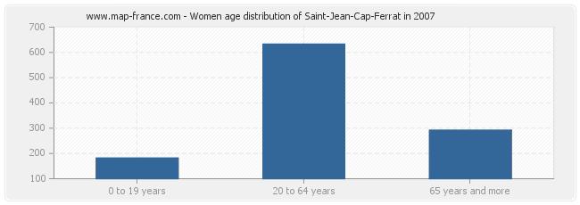 Women age distribution of Saint-Jean-Cap-Ferrat in 2007