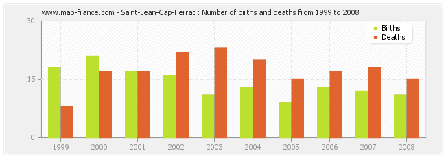 Saint-Jean-Cap-Ferrat : Number of births and deaths from 1999 to 2008