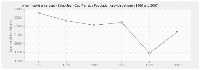 Population Saint-Jean-Cap-Ferrat