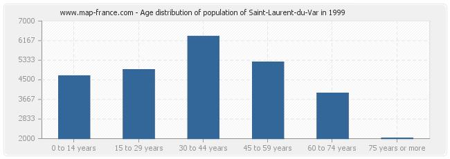 Age distribution of population of Saint-Laurent-du-Var in 1999
