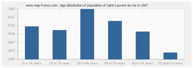 Age distribution of population of Saint-Laurent-du-Var in 2007