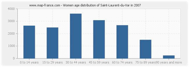 Women age distribution of Saint-Laurent-du-Var in 2007