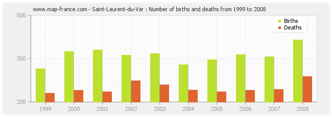 Saint-Laurent-du-Var : Number of births and deaths from 1999 to 2008