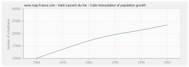 Saint-Laurent-du-Var : Cubic interpolation of population growth