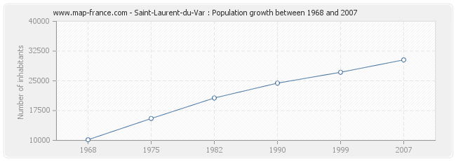 Population Saint-Laurent-du-Var