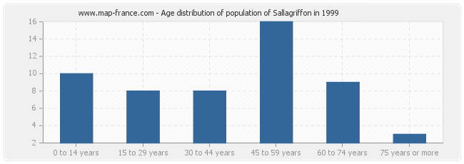 Age distribution of population of Sallagriffon in 1999
