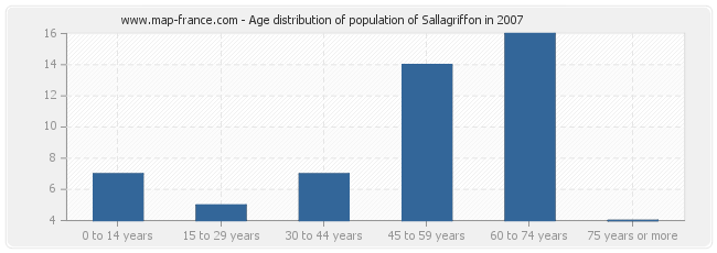 Age distribution of population of Sallagriffon in 2007