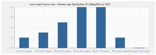 Women age distribution of Sallagriffon in 2007