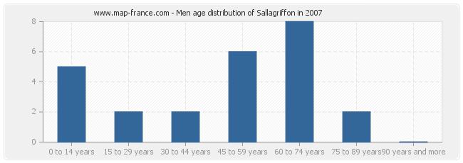 Men age distribution of Sallagriffon in 2007