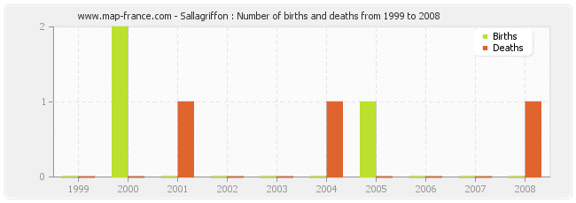 Sallagriffon : Number of births and deaths from 1999 to 2008