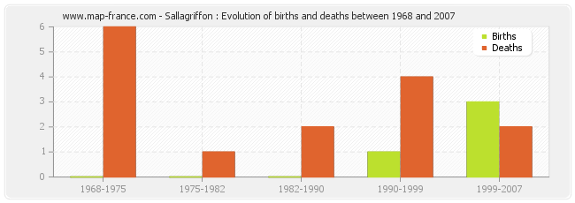 Sallagriffon : Evolution of births and deaths between 1968 and 2007