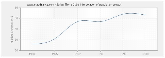 Sallagriffon : Cubic interpolation of population growth