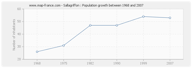 Population Sallagriffon