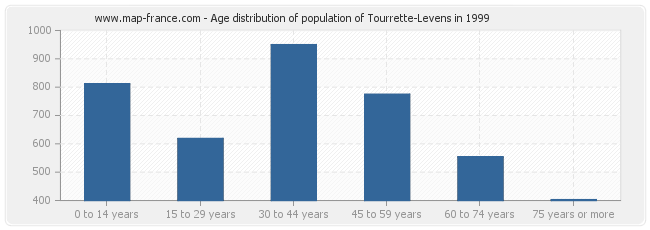 Age distribution of population of Tourrette-Levens in 1999