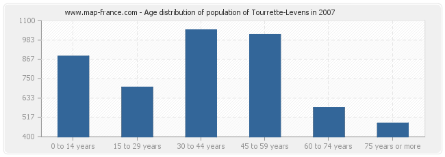 Age distribution of population of Tourrette-Levens in 2007